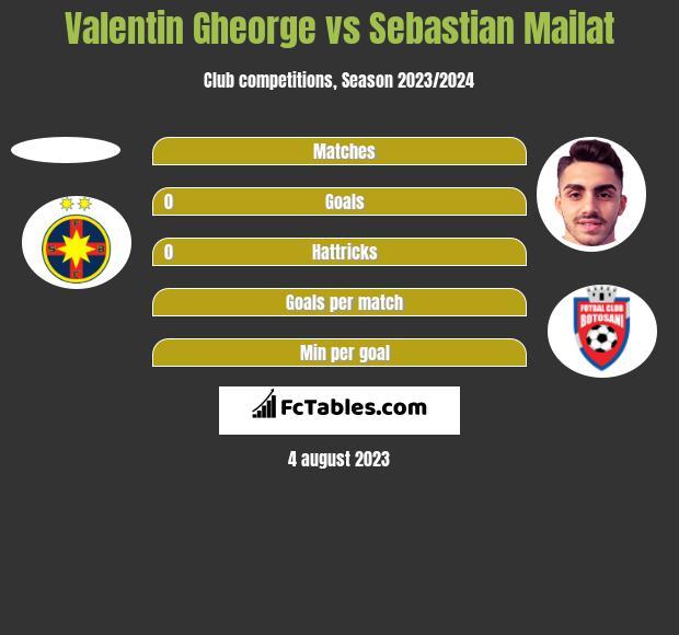 Valentin Gheorge vs Sebastian Mailat h2h player stats