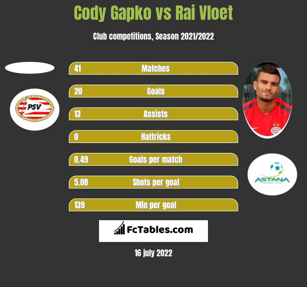 Cody Gapko vs Rai Vloet h2h player stats