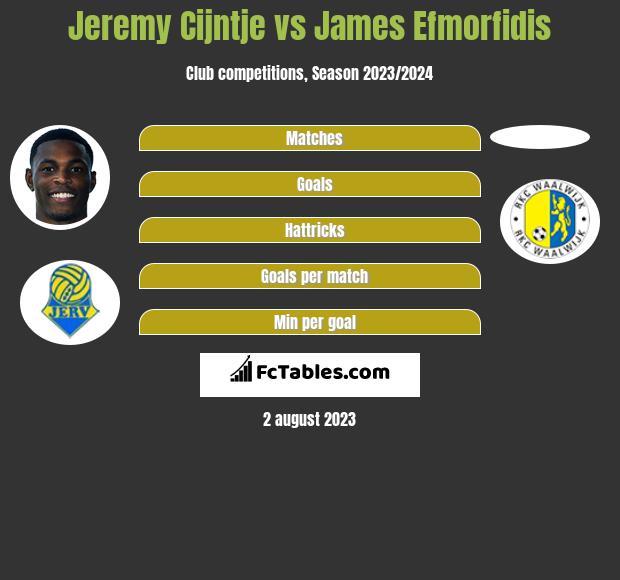 Jeremy Cijntje vs James Efmorfidis h2h player stats