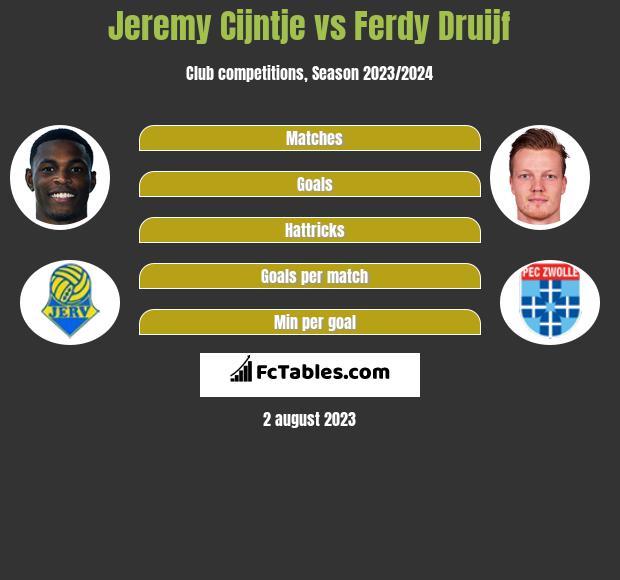 Jeremy Cijntje vs Ferdy Druijf h2h player stats