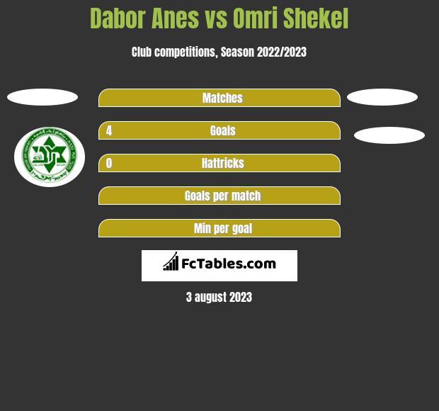 Dabor Anes vs Omri Shekel h2h player stats