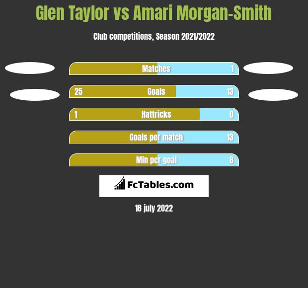Glen Taylor vs Amari Morgan-Smith h2h player stats