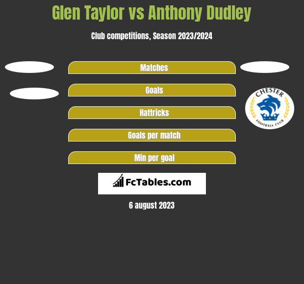 Glen Taylor vs Anthony Dudley h2h player stats