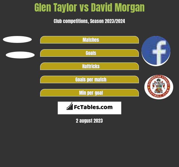 Glen Taylor vs David Morgan h2h player stats