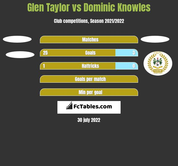 Glen Taylor vs Dominic Knowles h2h player stats