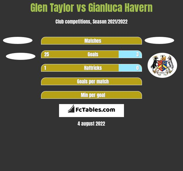 Glen Taylor vs Gianluca Havern h2h player stats