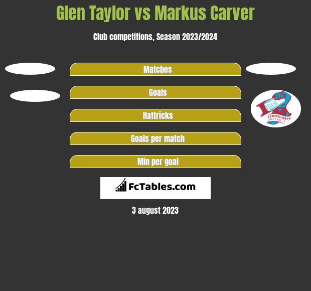Glen Taylor vs Markus Carver h2h player stats