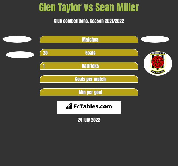 Glen Taylor vs Sean Miller h2h player stats
