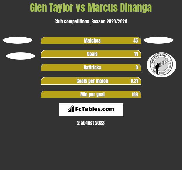 Glen Taylor vs Marcus Dinanga h2h player stats