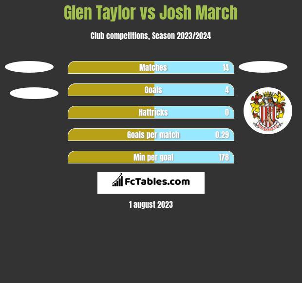 Glen Taylor vs Josh March h2h player stats