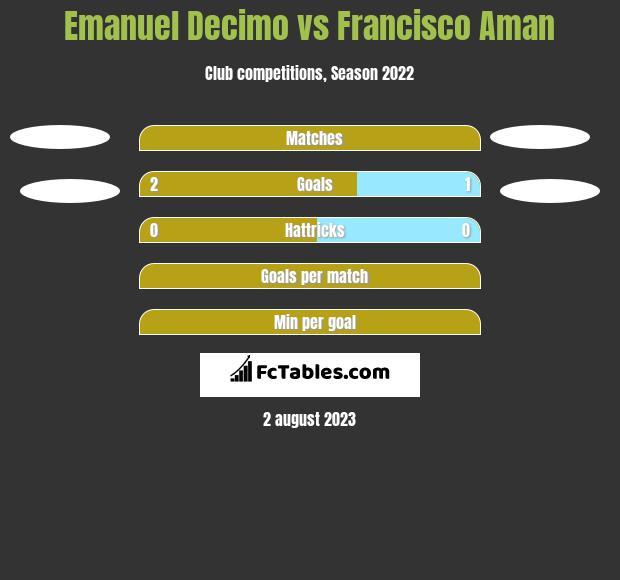 Emanuel Decimo vs Francisco Aman h2h player stats