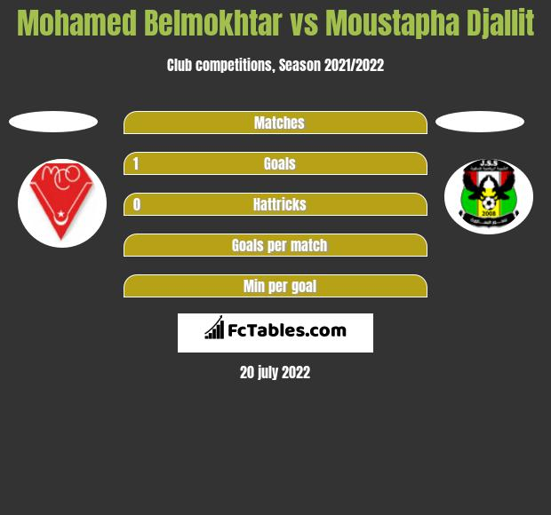 Mohamed Belmokhtar vs Moustapha Djallit h2h player stats