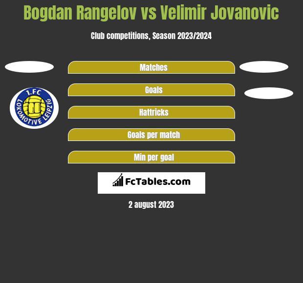 Bogdan Rangelov vs Velimir Jovanovic h2h player stats