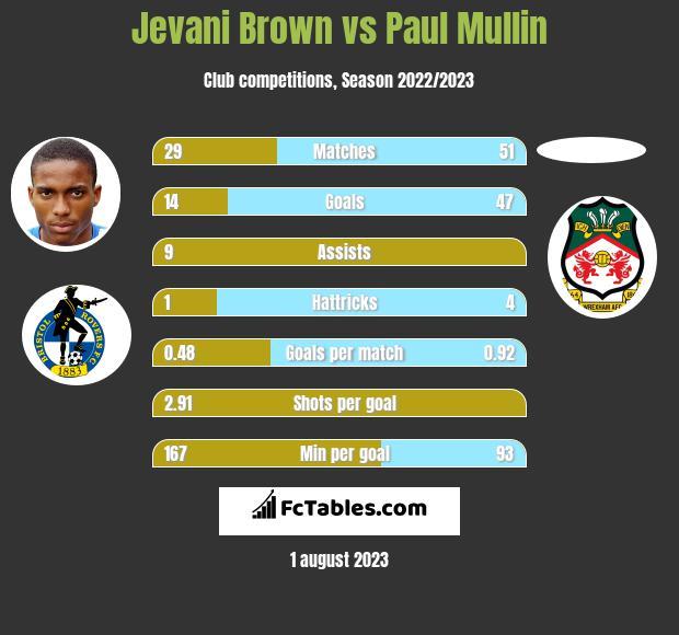 Jevani Brown vs Paul Mullin h2h player stats