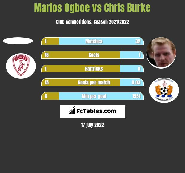 Marios Ogboe vs Chris Burke h2h player stats