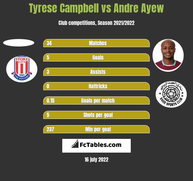 Tyrese Campbell vs Andre Ayew h2h player stats