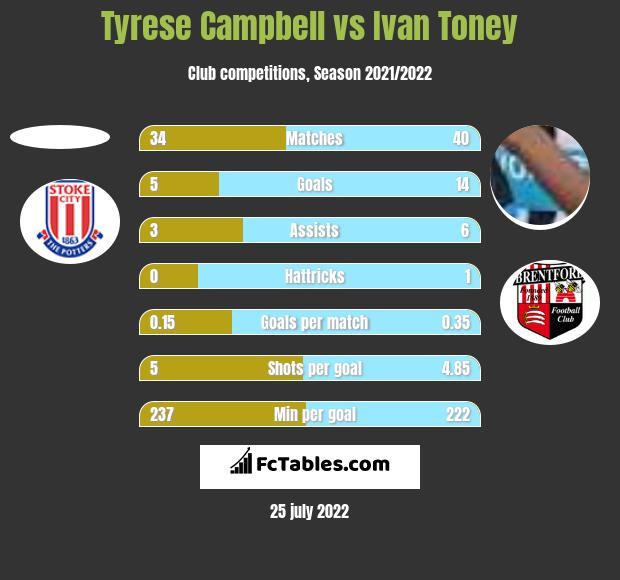 Tyrese Campbell vs Ivan Toney h2h player stats