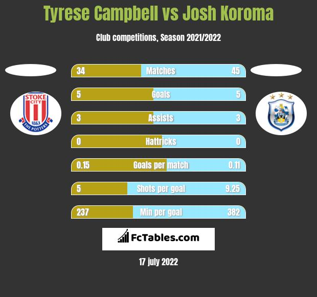 Tyrese Campbell vs Josh Koroma h2h player stats