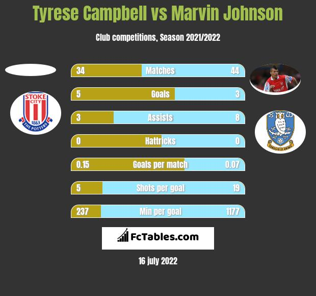 Tyrese Campbell vs Marvin Johnson h2h player stats