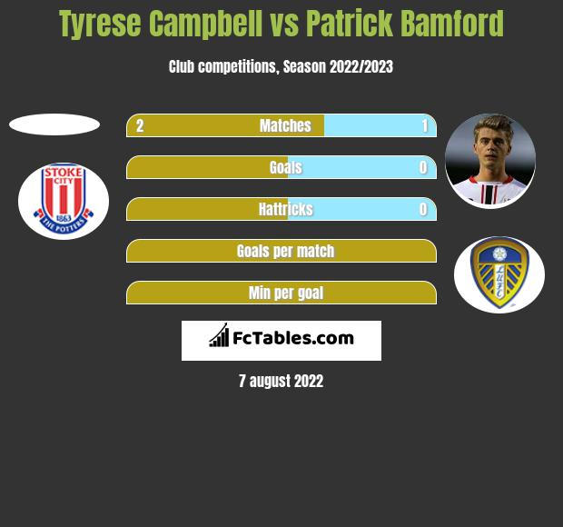Tyrese Campbell vs Patrick Bamford h2h player stats