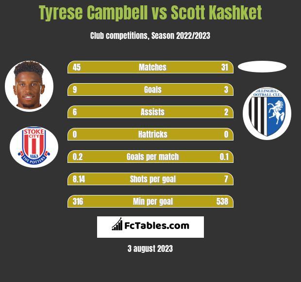 Tyrese Campbell vs Scott Kashket h2h player stats