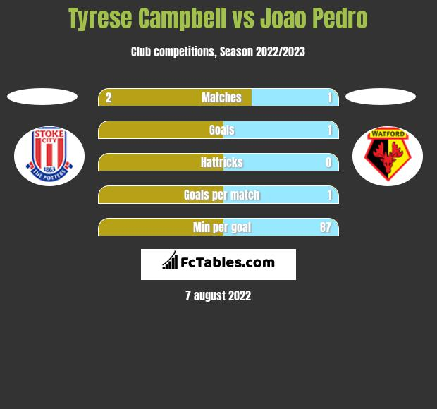 Tyrese Campbell vs Joao Pedro h2h player stats