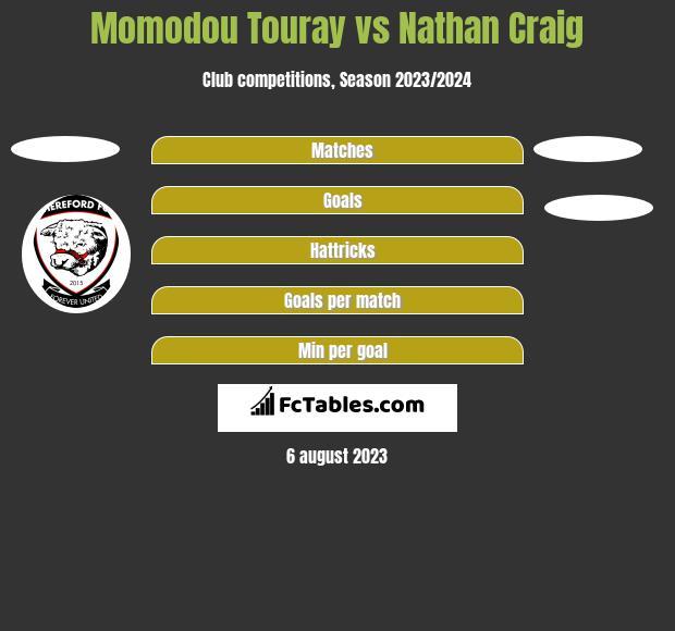 Momodou Touray vs Nathan Craig h2h player stats
