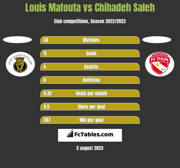 Louis Mafouta vs Chihadeh Saleh h2h player stats