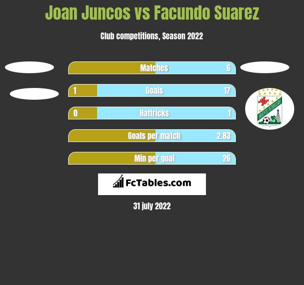 Joan Juncos vs Facundo Suarez h2h player stats