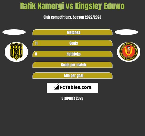 Rafik Kamergi vs Kingsley Eduwo h2h player stats