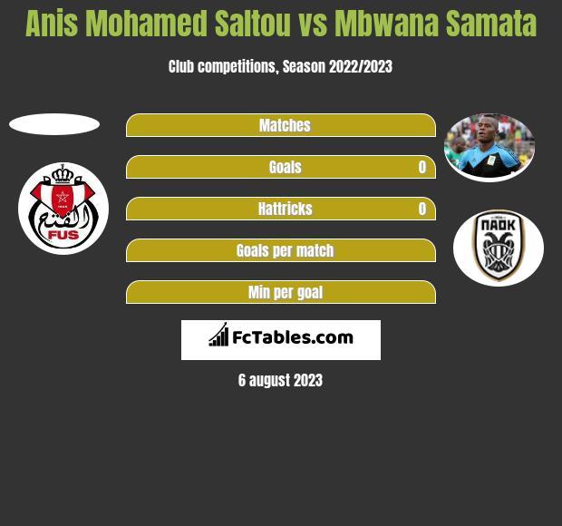 Anis Mohamed Saltou vs Mbwana Samata h2h player stats