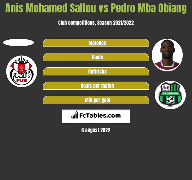 Anis Mohamed Saltou vs Pedro Mba Obiang h2h player stats