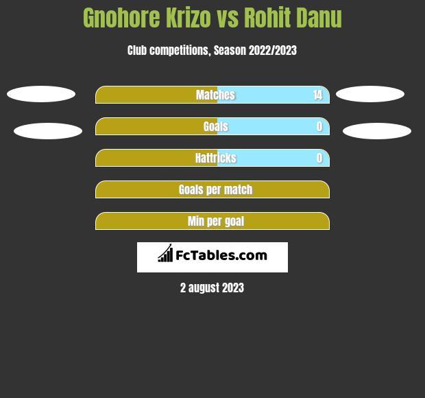 Gnohore Krizo vs Rohit Danu h2h player stats