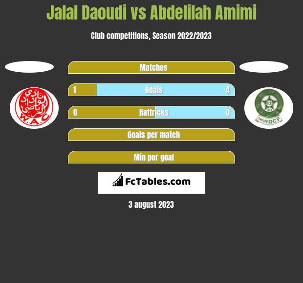 Jalal Daoudi vs Abdelilah Amimi h2h player stats