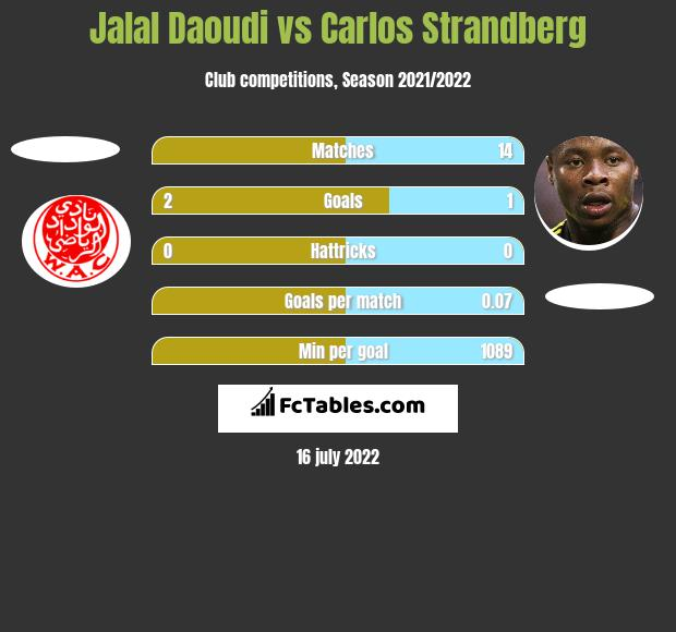 Jalal Daoudi vs Carlos Strandberg h2h player stats