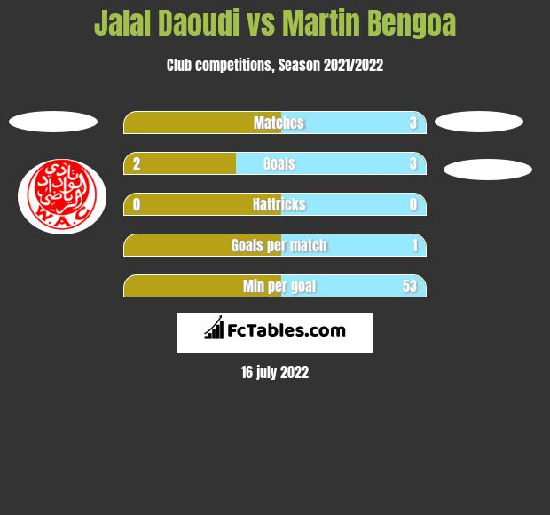 Jalal Daoudi vs Martin Bengoa h2h player stats