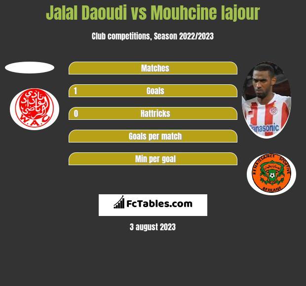 Jalal Daoudi vs Mouhcine Iajour h2h player stats