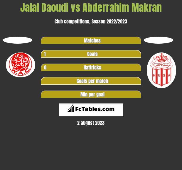 Jalal Daoudi vs Abderrahim Makran h2h player stats