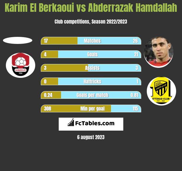 Karim El Berkaoui vs Abderrazak Hamdallah h2h player stats