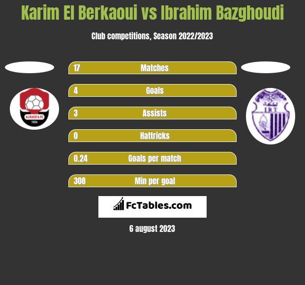 Karim El Berkaoui vs Ibrahim Bazghoudi h2h player stats