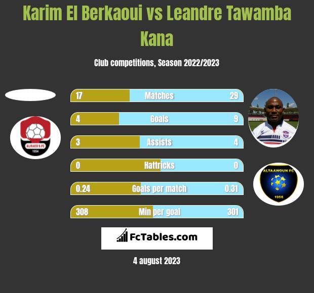 Karim El Berkaoui vs Leandre Tawamba Kana h2h player stats