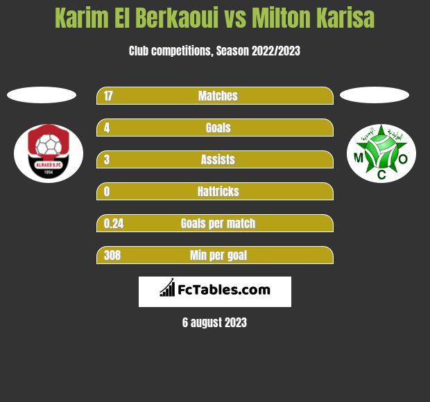 Karim El Berkaoui vs Milton Karisa h2h player stats