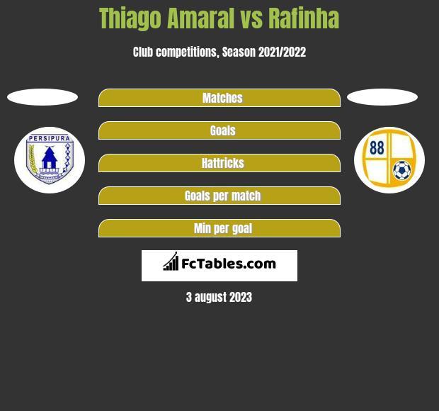 Thiago Amaral vs Rafinha h2h player stats