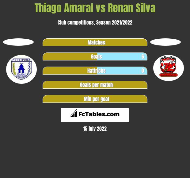 Thiago Amaral vs Renan Silva h2h player stats