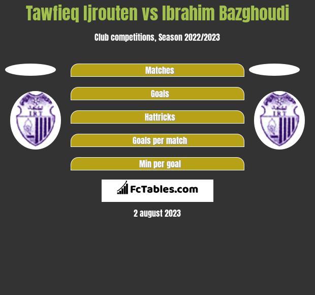 Tawfieq Ijrouten vs Ibrahim Bazghoudi h2h player stats