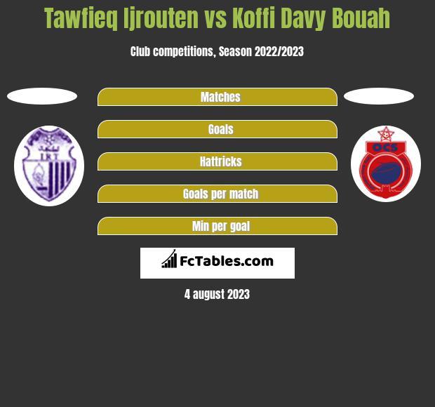 Tawfieq Ijrouten vs Koffi Davy Bouah h2h player stats