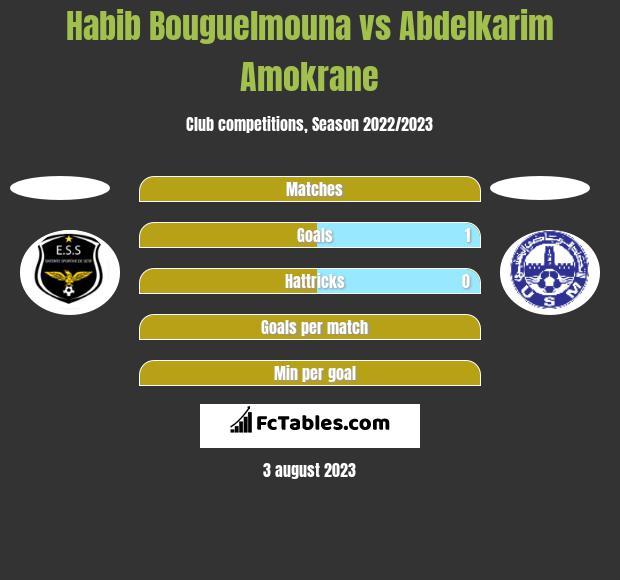 Habib Bouguelmouna vs Abdelkarim Amokrane h2h player stats