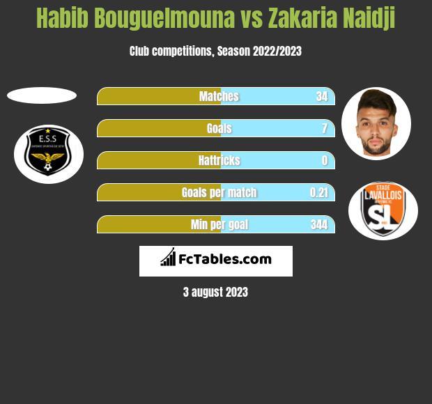 Habib Bouguelmouna vs Zakaria Naidji h2h player stats