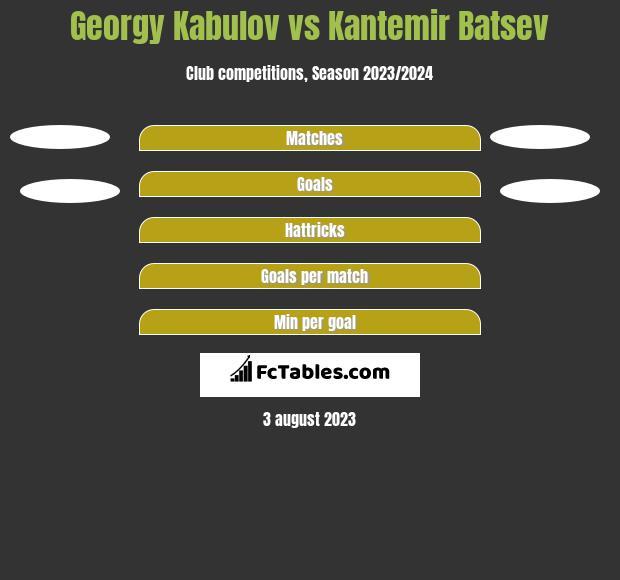 Georgy Kabulov vs Kantemir Batsev h2h player stats