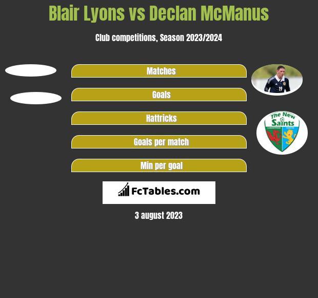 Blair Lyons vs Declan McManus h2h player stats
